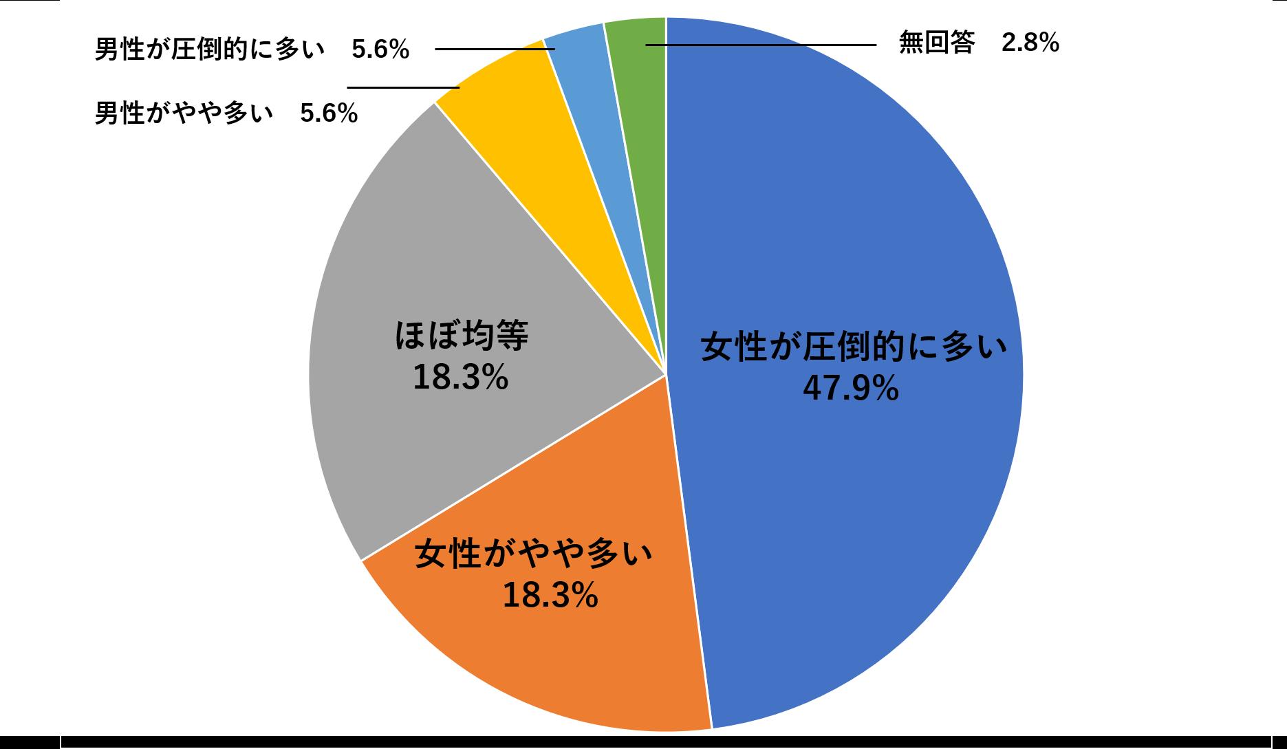 国土交通省のシェアハウスに関する動向調査・入居者の男女比グラフ