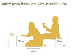 テーブルの選び方2
