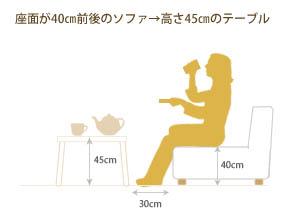 テーブルの選び方1