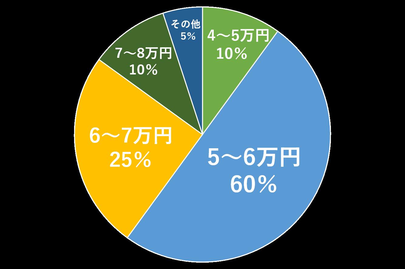 大学生平均家賃グラフ